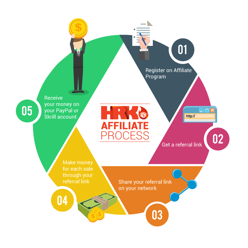 HRK Affiliate Program signup